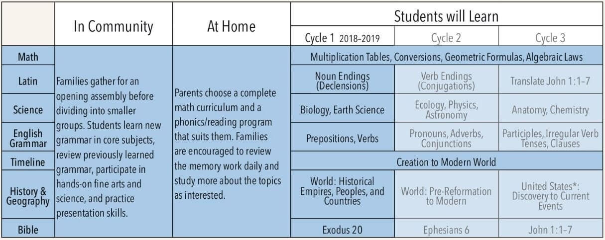 foundations-program-chart